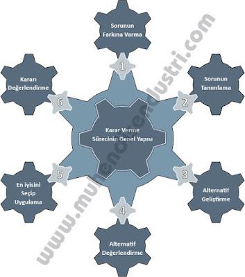 Karar Verme Sürecinin Genel Yapısı