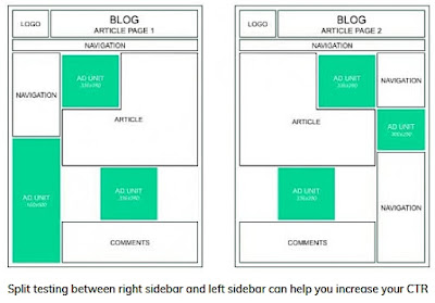 Split testing between right sidebar and left sidebar can help you increase your CTR