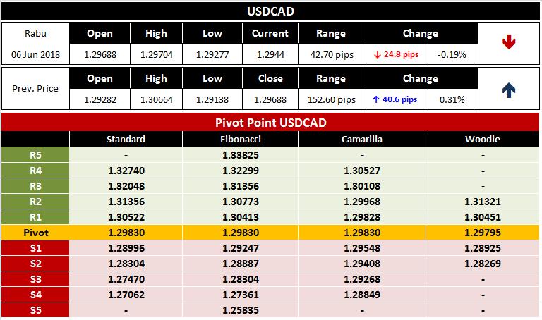 Analisa Teknikal Forex Untuk Pair USDCAD 6 Juni 2018