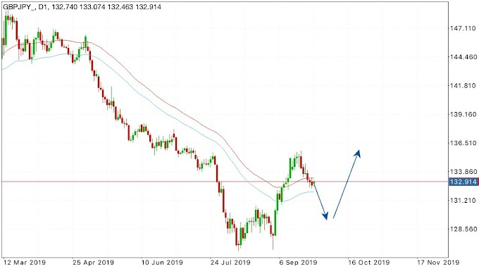 Intraday Trading Ideas GBPJPY