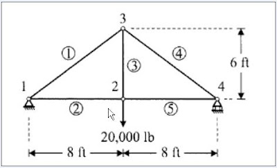 Product Design Engineering: 2D Truss Analysis - 3D Truss