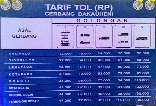 tarif tol Lampung