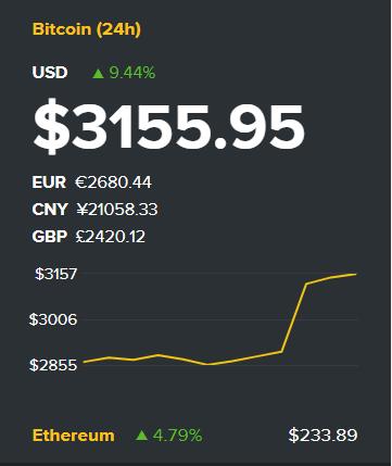 ارتفاع جنوني لعملة البتكوين لتصل الي 3200$ موخراً.