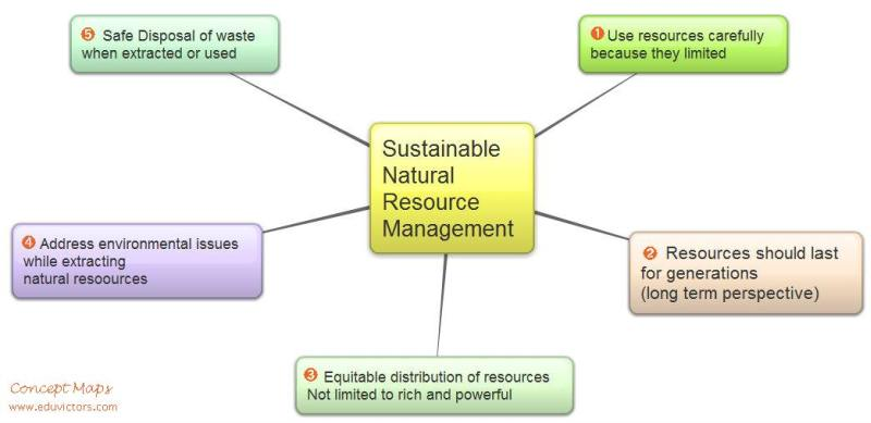 Science Class 9 Notes – Natural Resources
