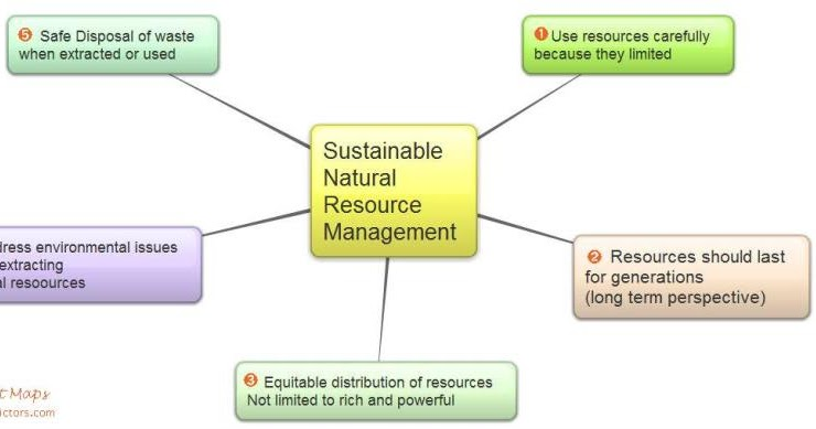 Management Of Natural Resources Class  Mcq