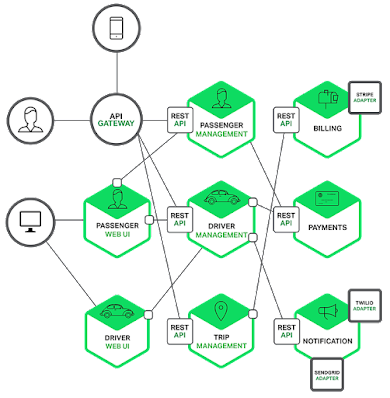 best Java framework for Microservices
