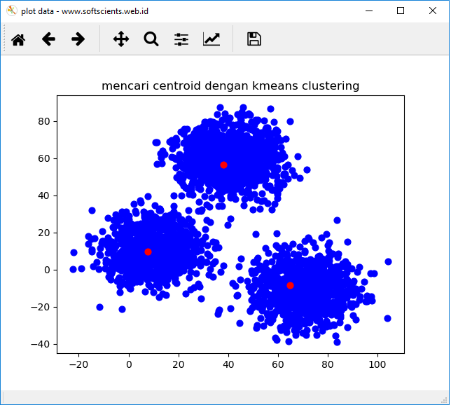 Buku Belajar Machine Learning dengan Python - KMeans Clustering