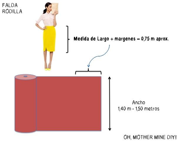 9e5635e35 Aprender a coser: ¿Cuánta tela comprar para hacer ropa? | | Oh ...