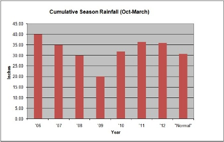 highly seasonal rainfall cycles - 448×284