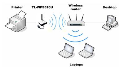 Printer Wireless dari Printer Non Wirelless dengan TL-WPS510U Server Printer