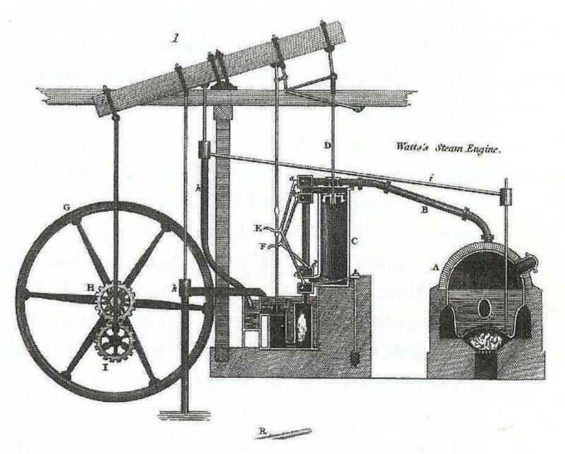 Societal Context: Industrial Revolution : Steam engines