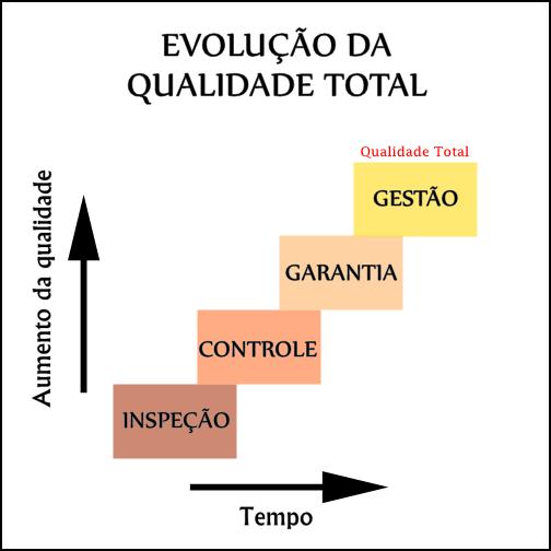 Evolução da Qualidade Total