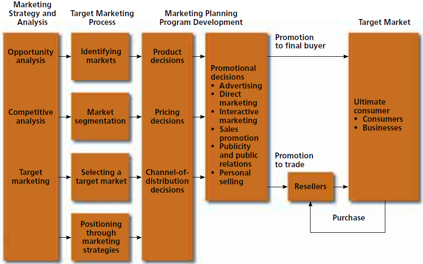 Strategic Marketing Plan for Coca-Cola - 2016