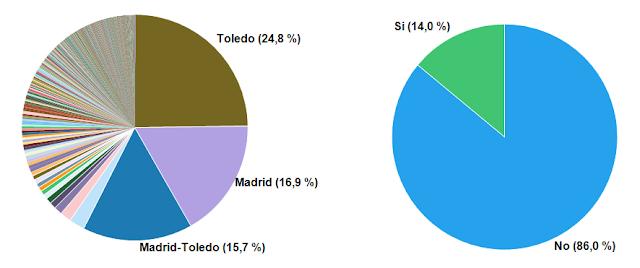Porcentaje de los madrileños por destino