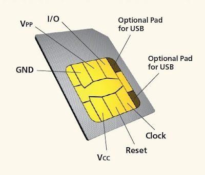 Components of Sim Card