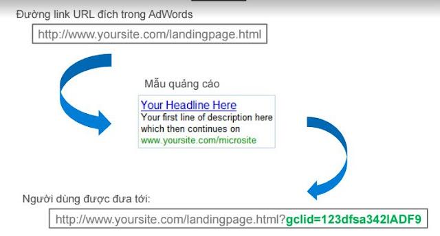 Cơ Bản về Google Analytics 26