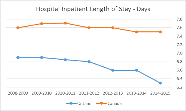 Canadian hosptial length of stay 21% longer  than in Ontario