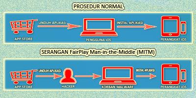 FairPlay Man-in-the-Middle (MITM) Pada Perangkat iOS
