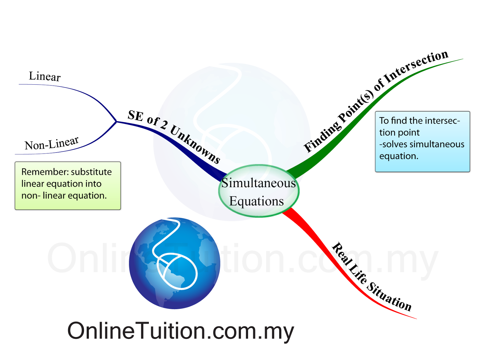 Simultaneous Equation - Mind Map - SPM Additional Mathematics on map system, map line, map data, blood pressure, pulse pressure, map scale, map distance, human body temperature, map calculator, heart rate, map figure, intracranial pressure, map material, map formula, map model, map statistics, map symbol, map area, map table, map example, korotkoff sounds, map ratio, map math, pulmonary artery pressure, map pattern, map graph,