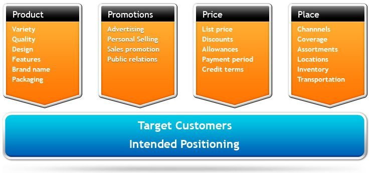 4 p's of Marketing Mix - Study Online