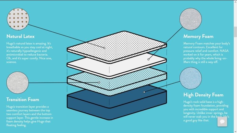 Mattress-materials
