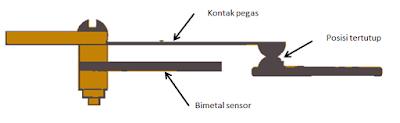 bimetal setrika dalam posisi tertutup