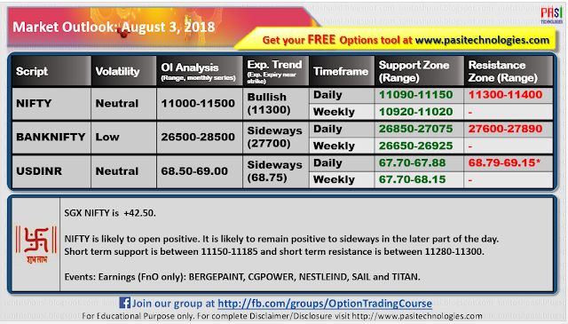 Indian Market Outlook: August 03, 2018