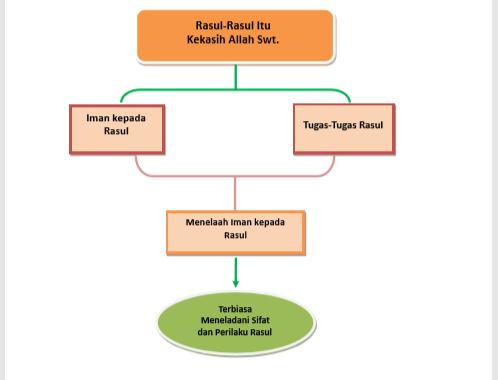 Kunci Jawaban Evaluasi Bab 4 Agama Islam Kelas 11