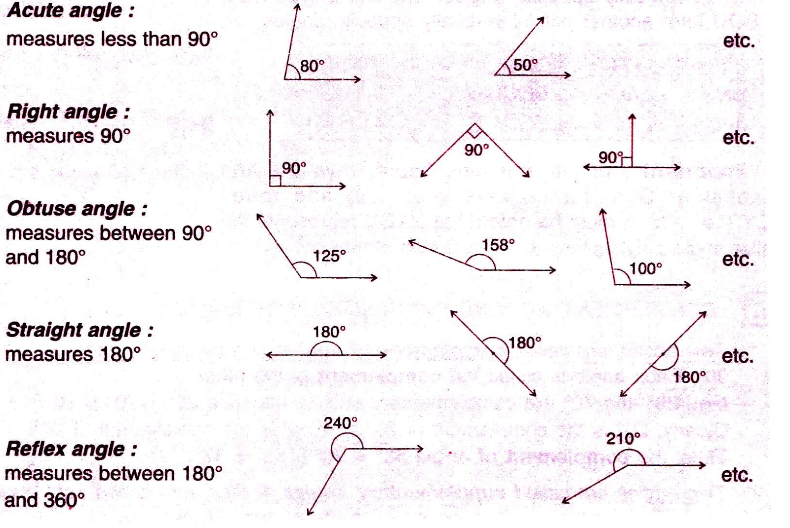 Right Acute And Obtuse Angles : Different types of angles adjacent acute right obtuse