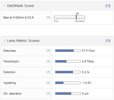 Рейтинг DxOMark для объектива Sony FE 50mm f/2.8 Macro