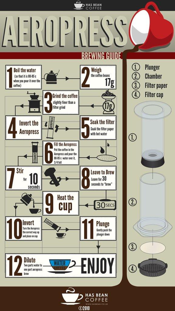 Infográfico: Como preparar seu café na Aeropress