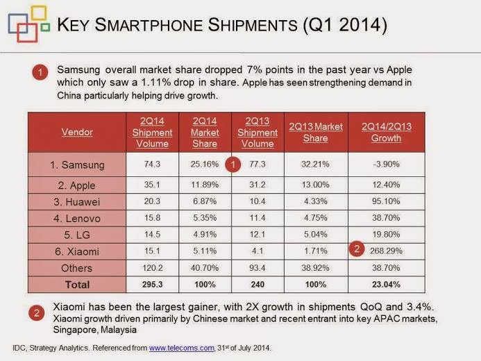 Key smart phone global market share