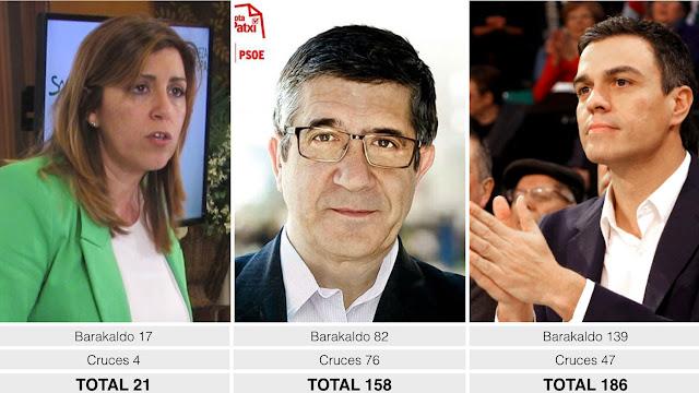 Resultados de las primarias del PSOE en las agrupaciones de Barakaldo y Cruces
