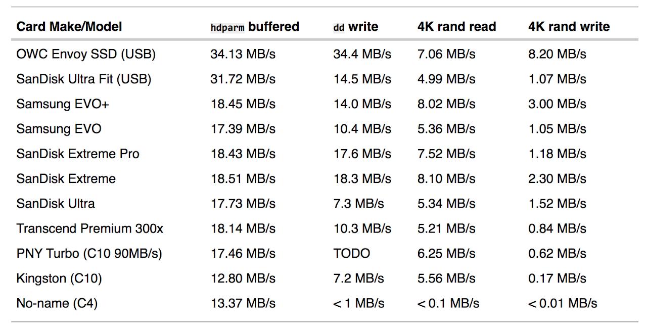Quale microSD scegliere per il Raspberry Pi