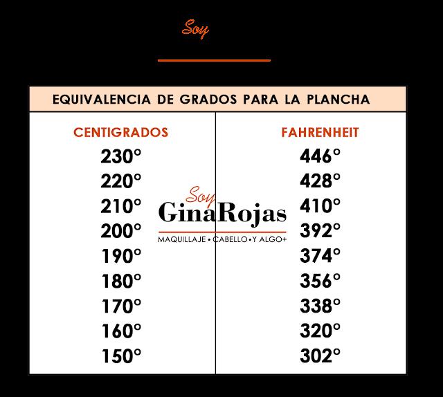 Tabla de equivalencia o conversion de la plancha. Gina Rojas