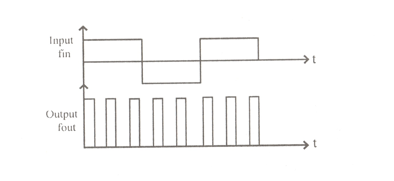 hight resolution of output waveform