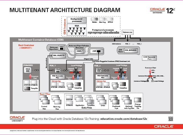 ORACLE APPS DBA: Oracle 12c Architecture