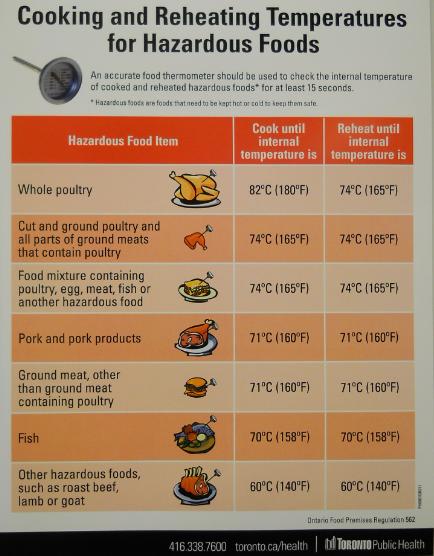 Health Regulations Food Preparation Alberta