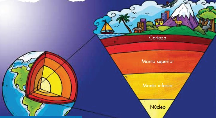 Organizadores Gráficos Introduccion Estructura Interna De