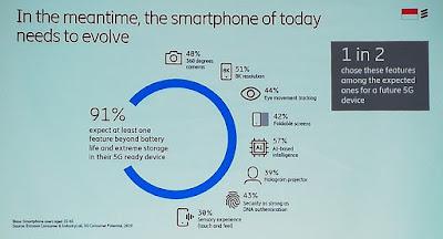Smartphone harus terus berkembang