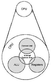 Terbaru Komponen Utama Struktur Cpu, Komponen Komputer