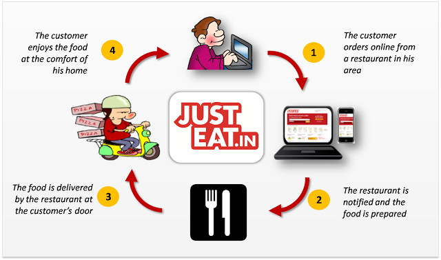Order Food Online Delivery Bangalore
