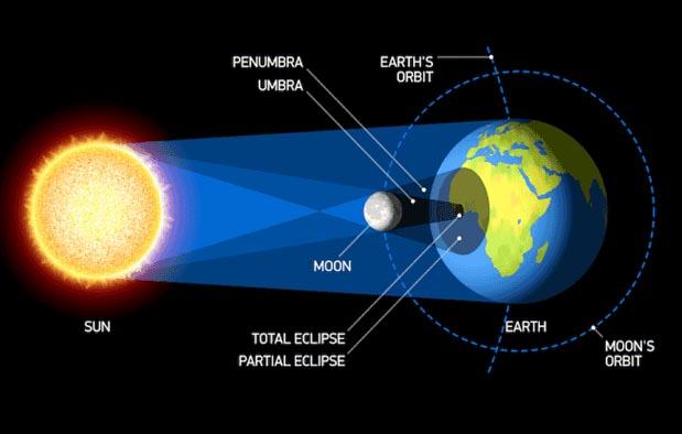 5 Perbedaan Gerhana Matahari dan Gerhana Bulan  Gambarnya