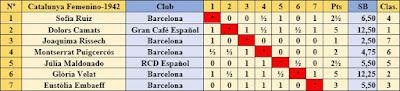 Clasificación Grupo B por orden de sorteo inicial del V Campeonato Femenino de Ajedrez de Catalunya 1942