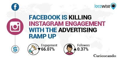 Cae-enganche-en-Instagram-debido-a-publicidad