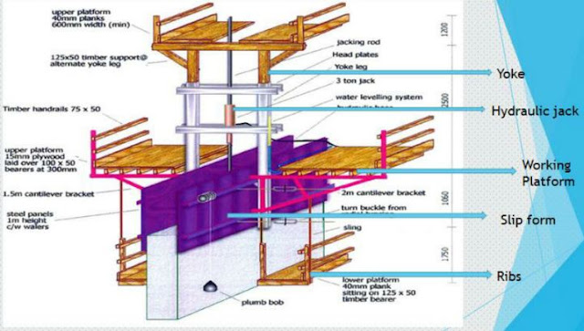 Moulds And Shuttering