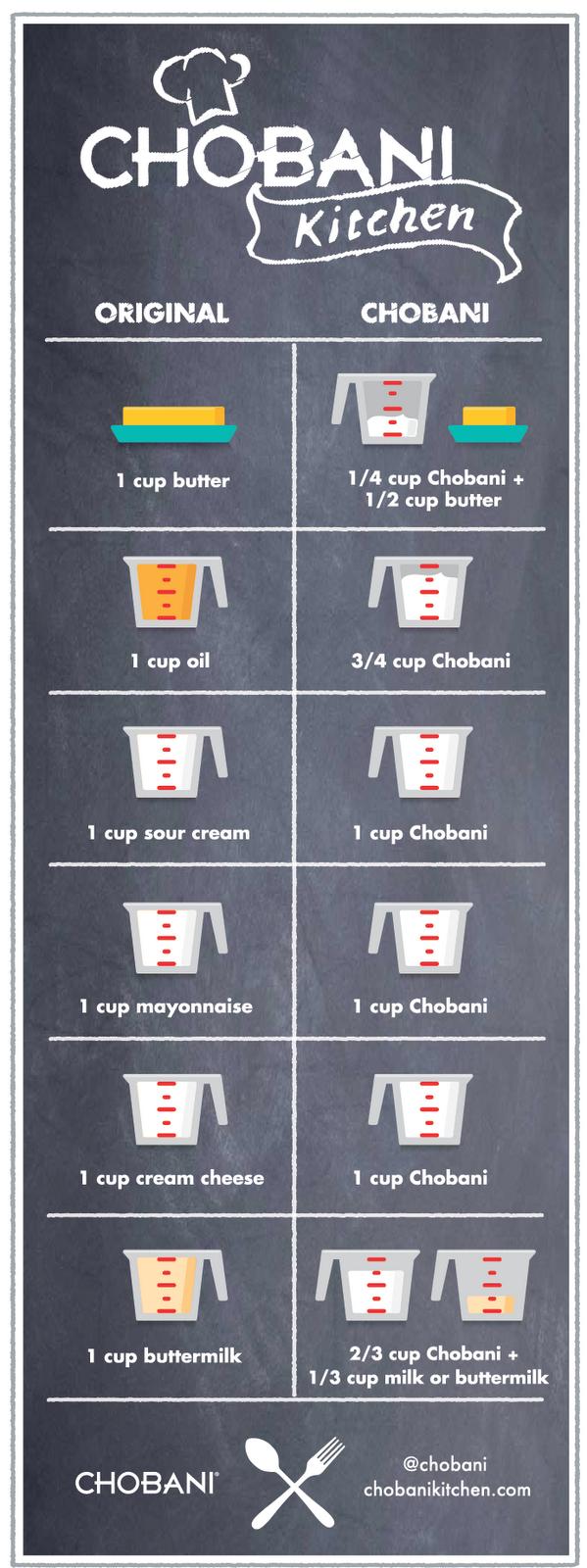 Chobani Kitchen Recipes
