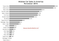USA midsize car sales chart November 2016
