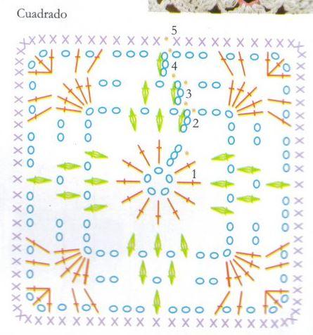 patron de cuadro usado para tejer pollera crochet