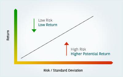 Istilah High Risk High Return Pada Investasi